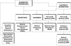 Zakresy działania komórek organizacyjnych Urzędu Miejskiego w Przemkowie